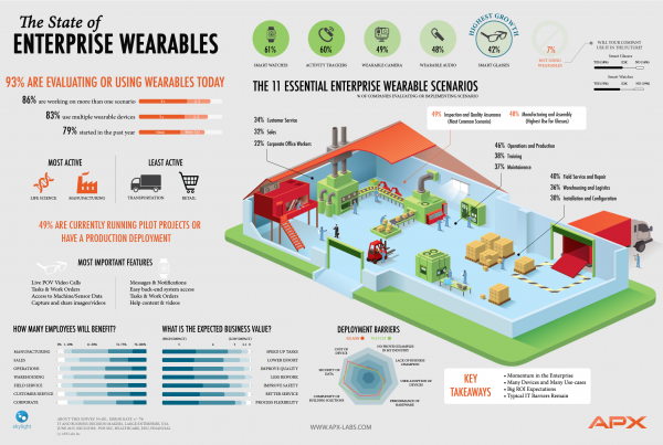 State of Wearables Infographic