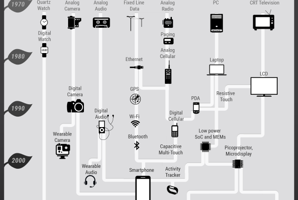 family tree of wearable technology