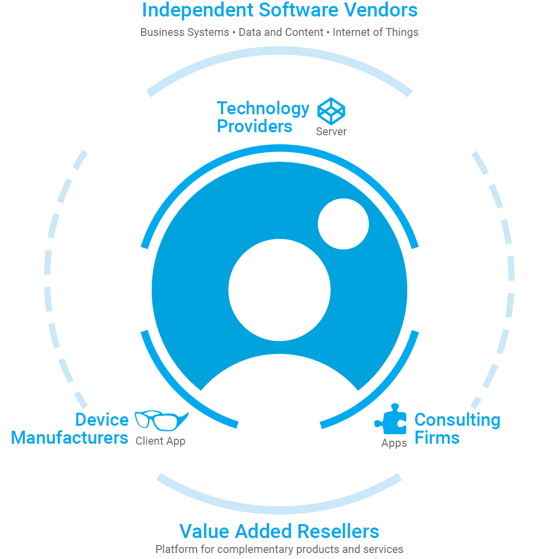 independent software vender ecosystem